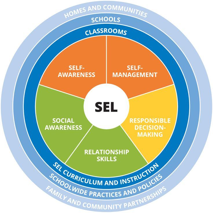 When Social And Emotional Learning Is >> Social And Emotional Learning 5 Competencies Of Sel