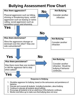 MCCSC Bullying Assessment Flow Chart