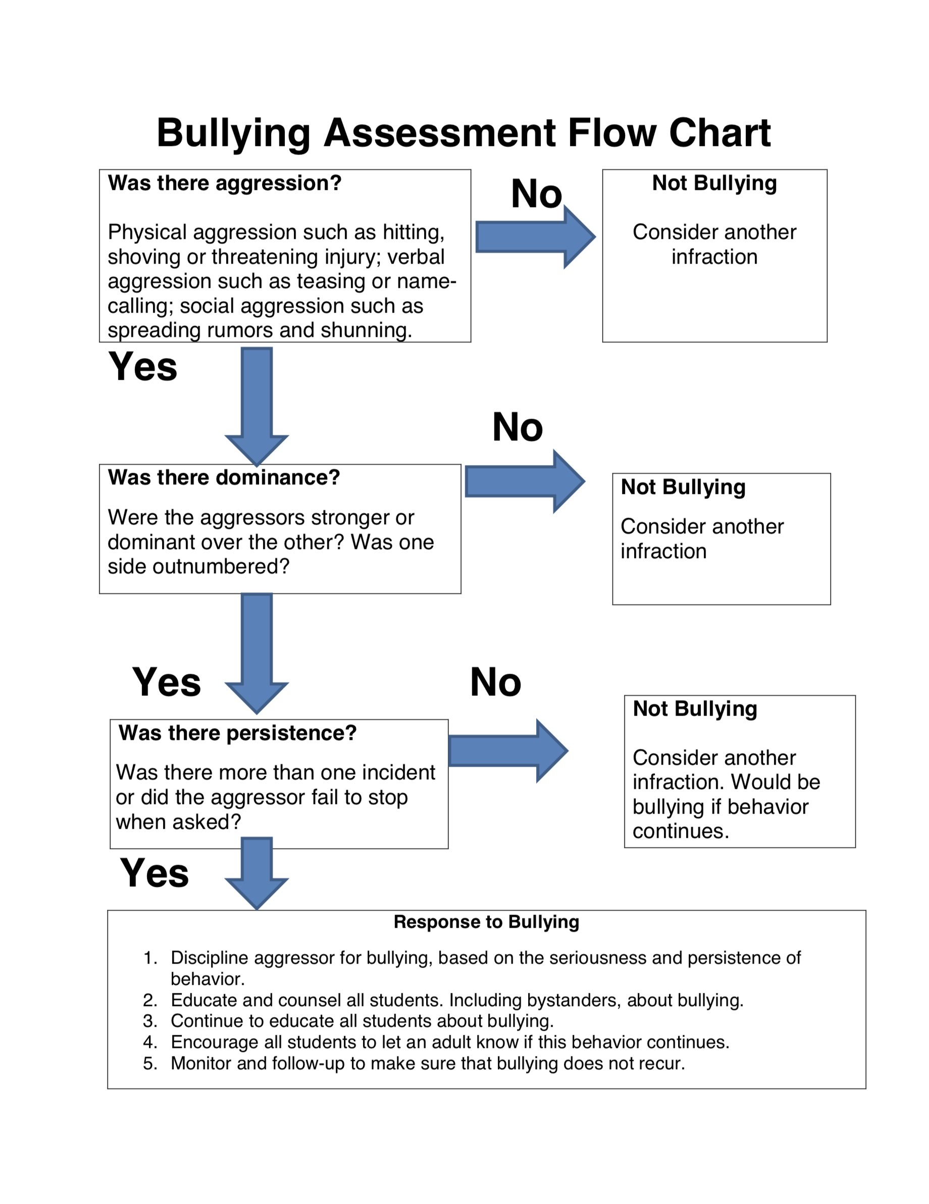 Parent Incident Report Form Flow Chart