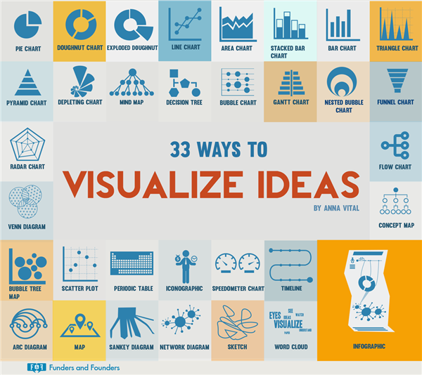 Infographic with examples of 33 different visual representations of data.