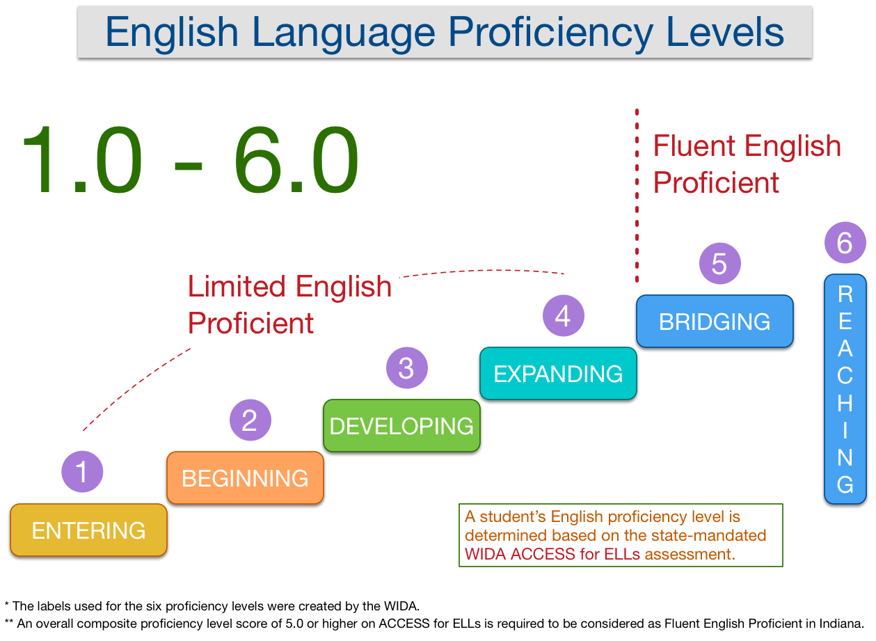 English Proficiency Levels